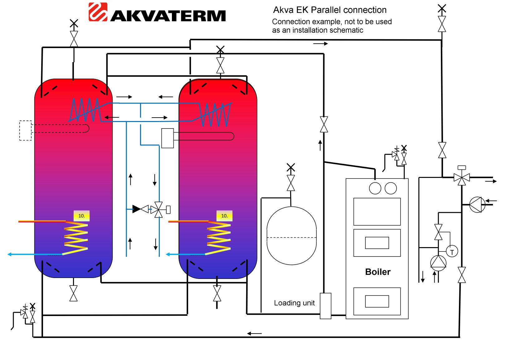 akva ek accumulators are ideal for use in systems with oil/gas, wood and  pellet boilers  the optional electric immersion heaters can provide heating  back-up